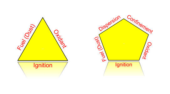 Fire Triangle & Explosion Pentagon